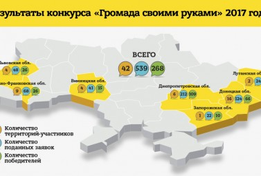 """A Distinctive Feature of Ukrainians is Self-Organisation: DTEK Sums up the Results of the Contest """"Improve Your Community with Your Own Hands"""""""